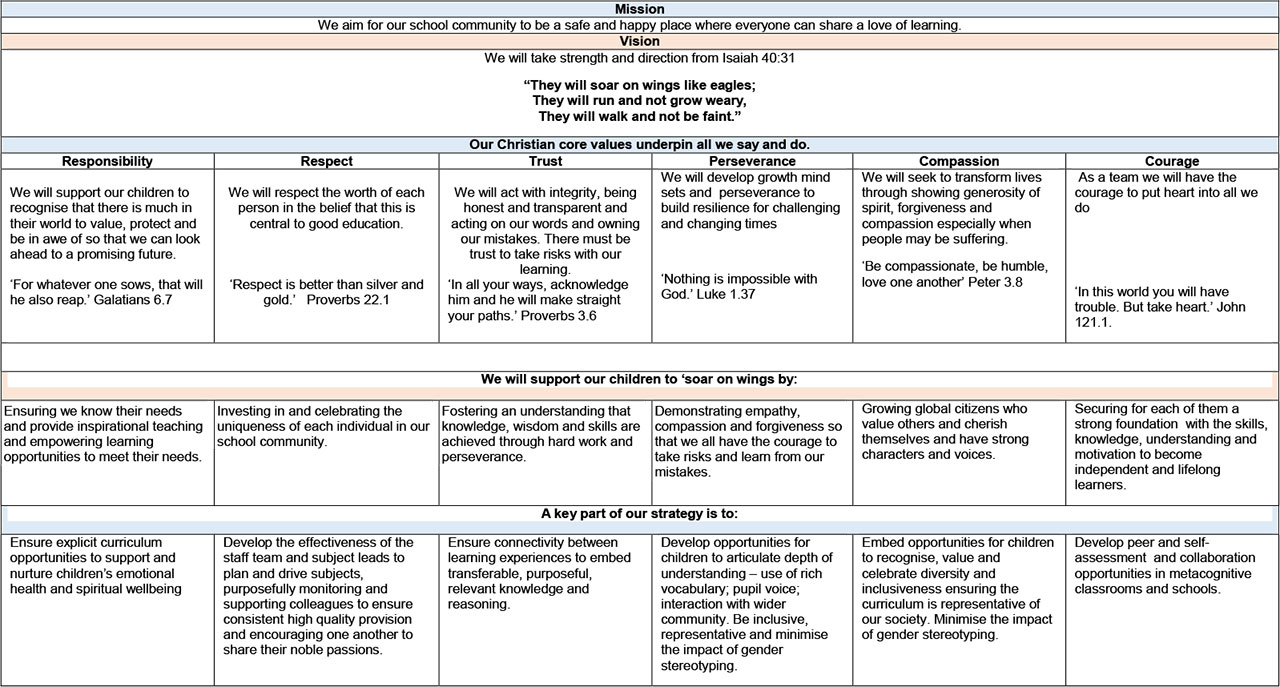 Curriculum-Intent-Statement-2019-20-overview-Neatishead-Salhouse-1