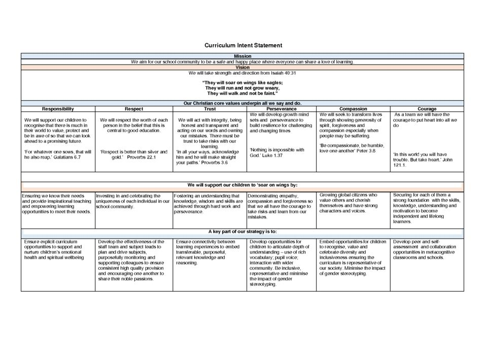 thumbnail of Curriculum Intent Statement 2019-20 overview Neatishead Salhouse
